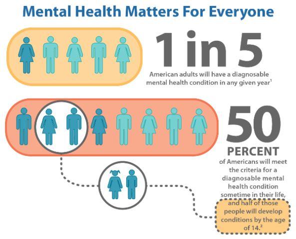 Mental_Health_Chart